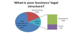 Choose Your Business Structure - http://www.merchantandmain.com/thinking-about-starting-a-business/choose-your-business-structure/