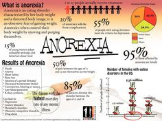 Anorexia-Statistics