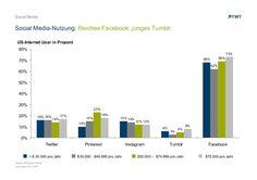 Social Media-Nutzung: Reiches #Facebook, junges #Tumblr. http://de.slideshare.net/TWTinteractive/social-media-nutzung-reiches-facebook-junges-tumblr