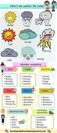 Learning the vocabulary for different types of weather using pictures