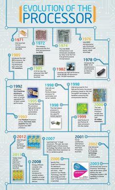 Timeline de los procesadores de Intel #infografia #infographic