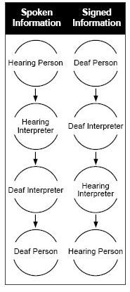 Deaf Ed Corner: Deaf Interpreter, Sign Language Interpreter – What's the Difference? - pinned by @PediaStaff – Please Visit ht.ly/63sNt for all our pediatric therapy pins