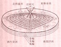 Buddhism's Flat Earth Cosmology Terre Plate, Flat Earth Movement, Buddhist Symbols, Cosmic Art, Dream Painting, Flower Ornaments, Old Maps, Ancient Architecture, Mandala Art