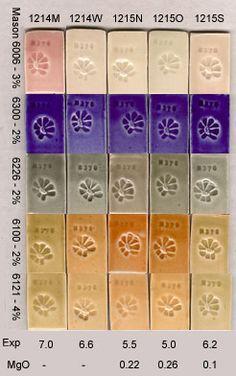 20 silice. 20 kaolin. 20 wollastonite. 20 frit 3134. 20 potash felpsar   Hansen's clear glaze cone 6 ox