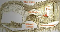 How Breaking Free of the Cave Can Save Your Life - an adaptation of Plato's allegory of the cave and how it relates to the modern health crisis.