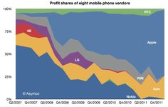 the-phone-market-in-2012-a-tale-of-two-disruptions