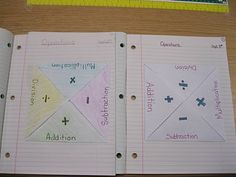 photo of operations math journal entry @ Runde's Room