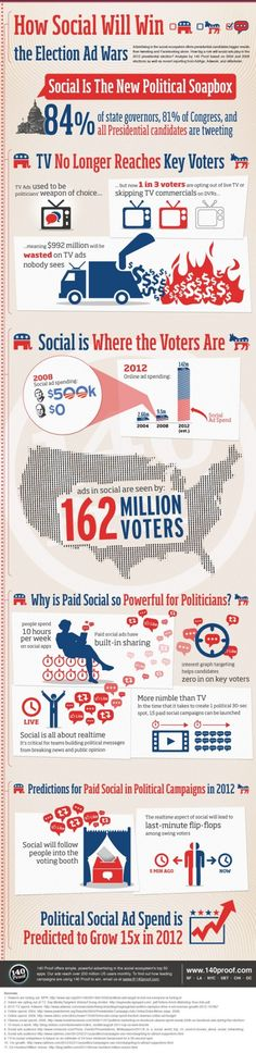Advertising in the social ecosystem offers presidential candidates bigger results than tweeting and Facebooking alone. Mainstream media is alreadyasking: how big a role will social ads play in the 2012 presidential election?    To create this infographic about the 2012 landscape for political advertising, 140 Proof's Data Team reviewed data from the 2004 and 2008 elections as well as recent reporting from AdAge, Adweek, and eMarketer.