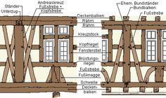 C. C. 25 de Julho de Blumenau: Técnica Construtiva Enxaimel e respondendo: Onde fica este lugar? ...