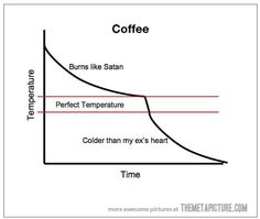 Facts about coffee that we can all relate to - Today's Thoughts
