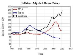 Inflation-Ajusted Housing Prices - Retrieved from http://livedoor.blogimg.jp/ryuji_konishi/imgs/1/7/1791a4d0.jpg