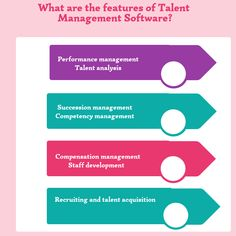 What are the features of Talent Management Software? Talent Management, Time Management Tips, Resource Management, Data Mining Software, Sql Server Integration Services, Data Modeling, Microsoft Sql Server, Job Interview Questions, Employee Engagement