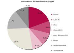 Faits et chiffres - Swiss Fair Trade