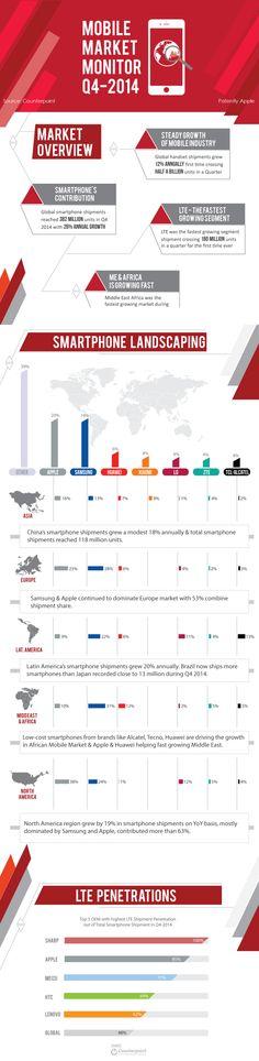 #mobile #marketshare #2014