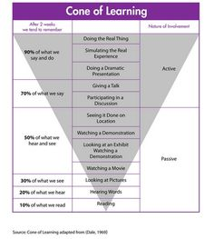The cone of learning has been a big influence on the invention of TrueSmarts Find out why! is part of Cone of learning - Instructional Coaching, Instructional Strategies, Instructional Design, Teaching Strategies, Teaching Resources, Study Skills, Study Tips, Cone Of Learning, Adult Learning Theory