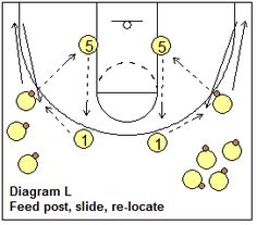 Motion Offense Drill, feed post and slide