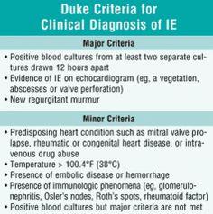 Diagnosis - Modified Duke criteria (2 majors / 1 major + 3 minors / 5 minors)