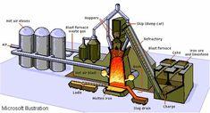 N Scale Train Layout, N Scale Layouts, N Scale Trains, Train Layouts, Engineering Boards, Microsoft, Steel Mill, Lego, Iron Steel