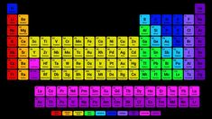 9 Best Periodensystem Mit Namen images | Periodic table with names