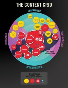 Content Marketing Grid V2 - by Bootcamp Media ( #Marketing #SEO #Infographics )