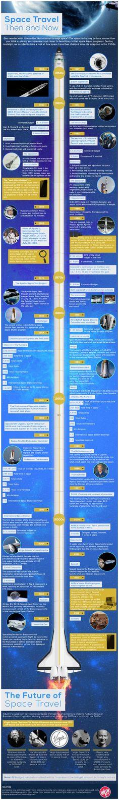 Infographic: Geeky Space Travel | LittleTechGirl.com #Technology