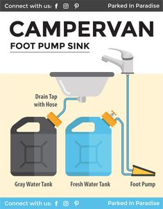 This is the perfect DIY guide to installing a campervan water system. It shows you how to collect water and install a gravity-fed sink, hand sink pump, foot sink pump and 12V electric sink pump. Great for any #vanlife kitchen setup with tons of ideas and hacks for any RV road trip!