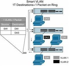 Cisco StackWise and StackWise Plus Technology---Smart VLAN Operations...