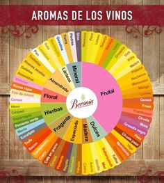 """Juan Luís - Sumiller en Twitter: """"#Aromas de los vinos Via @BodegasBeronia #vino https://t.co/SseNVNepYR"""""""