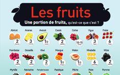 Quelles portions consommer pour avoir notre dose journalière de fruits et légumes ? - Astuces de grand mère