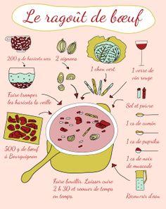 Autour de la gastronomie: Gastronomie : trois recettes illustrées