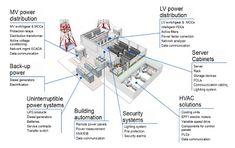 Electrical Distribution System in a Data Center Server Cabinet, Server Room, Data Center Design, Power Engineering, Implementation Plan, Power Bill, House Gate Design, Cloud Computing, Archipelago
