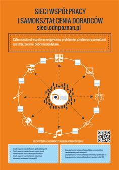 Sieci współpracy ODN