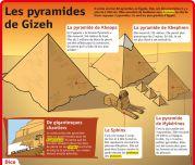 Les pyramides de Gizeh - Le Petit Quotidien, le seul site d'information quotidienne pour les 6-10 ans !