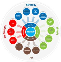 Maapit: Advertising Infographic