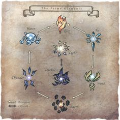 Elemental Magic is a recurring skill set and type of magic in the Final Fantasy series. Its spells focus on… Final Fantasy Xi, Fantasy Magic, Magic Art, Fantasy Series, Fantasy Art, Final Fantasy Weapons, Element Chart, Element Symbols, Types Of Magic
