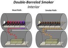 theory.jpg double barrel smoker