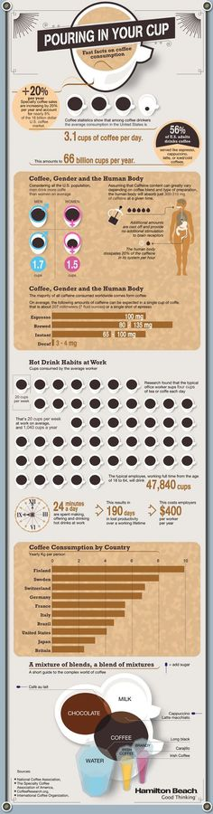 Pouring In Your Cup, Fast Fact on coffee consumption (Infographic)