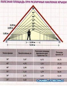 Roof Pitch Chart Roof Styles Pinterest Pitch Home