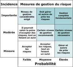 ARCHIVÉ - Gestion intégrée du risque - Guide de mise en oeuvre 13 / 16