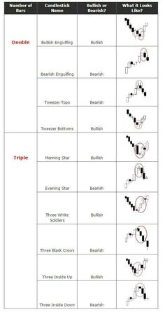 Types of candlesticks