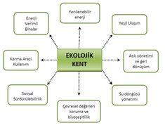 Gaziantep Ekolojik Bina