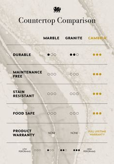 Use this Kitchen Countertop Comparison Chart to understand why to choose Cambria over granite countertops or marble countertops. The choice is obvious. #MyCambria