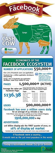 The #Facebook Economy   The Cashcows? Apps  Pages...