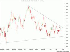 Market Update 30 JULY JSE Top 40 Index-Anglo-BHP - Trader24