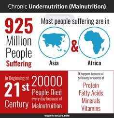 The most significant nutrition-related disease is chronic undernutrition (#Malnutrition), which plagues more than 925 million people worldwide. #FactFriday