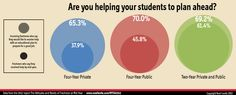 Career planning services - Data on college students