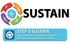 Pasul 5S | Help5S Sorting, Sustainability, Management, Personal Care, Self Care, Personal Hygiene, Sustainable Development