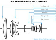 Everything About Camera Lenses — Photocritic