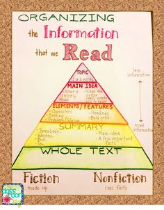 This fun activity helps the student and teacher work together to organize information that is read, in order to determine importance, understand themes, and gain the big picture of the story and how it connects with the smaller details. This can be used for both fiction and non-fiction.