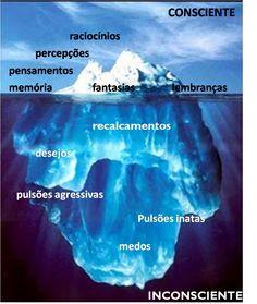 Iceberg Consciente e Inconsciente